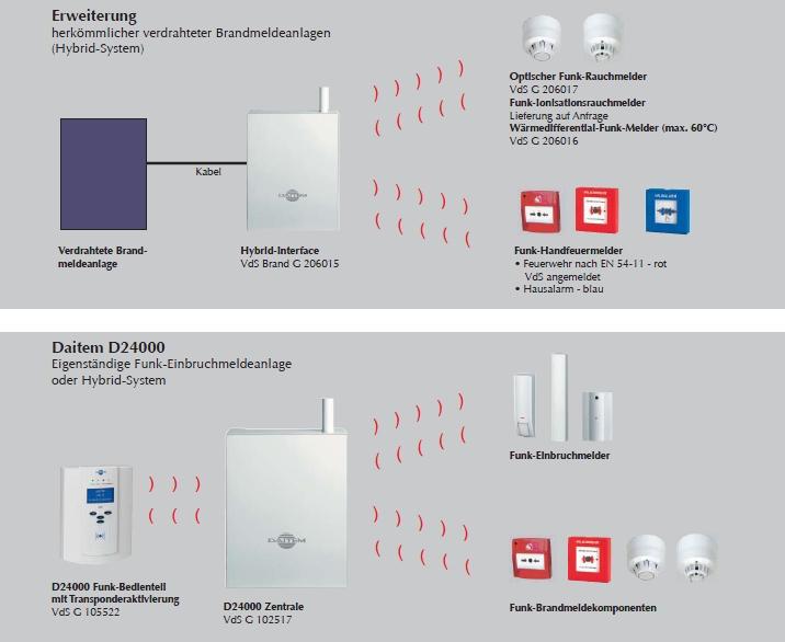 Masteralarm - Alarmanlagen Zürich